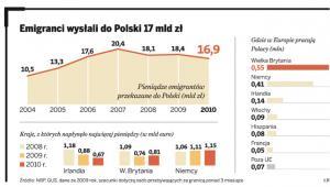 Emigranci wysłali do Polski 17 mld zł