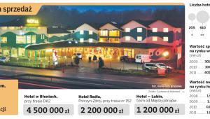 Hotele na sprzedaż