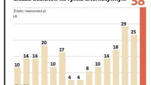 Liczba debiutów na rynku alternatywnym