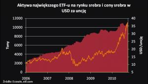 Ceny srebra i aktywa największego etf-a