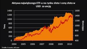 Ceny złota i aktywa największego etf-u
