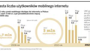 Wzrasta liczba użytkowników mobilnego internetu