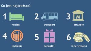Co jest najdroższe graf. Artweb-Media, Tanie-Loty.com.pl