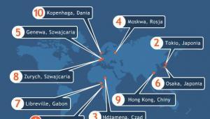 Najdroższe miasta świata w 2010 roku graf. Artweb-Media, Tanie-Loty.com.pl