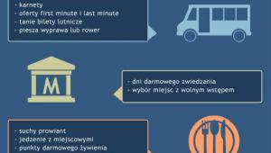 Sposób na redukcję kosztów graf. Artweb-Media, Tanie-Loty.com.pl