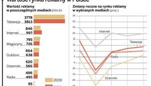 Wartość rynku reklamy w Polsce