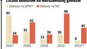 Liczba debiutów na warszawskiej giełdzie