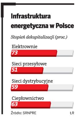 Infrastruktura energetyczna w Polsce