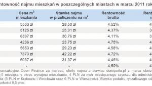 Rentowność najmu mieszkań w poszczególnych miastach w marcu 2011 roku