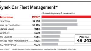 Rynek Car Fleet Management