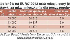 Koszty budowy stadionów na EURO 2012 oraz relacja ceny jednego miejsca do średniej stawki za mkw. mieszkania dla poszczególnych miast