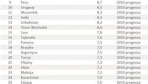 Ranking krajów o najwyższym wzroście PKB poz. 1-36