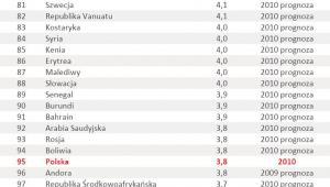 Ranking krajów o najwyższym wzroście PKB poz. 73-108