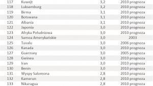 Ranking krajów o najwyższym wzroście PKB poz. 109-144