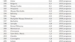 Ranking krajów o najwyższym wzroście PKB poz. 181-216