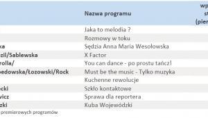 TOP 10 Celebryci - lokomotywy reklamowe - ranking PanMedia Western.