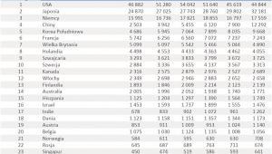 Ranking państw pod względem liczby patentów  - poz. 1-25