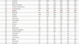 Ranking państw pod względem liczby patentów - poz. 26-50