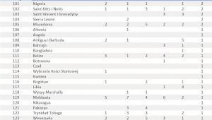 Ranking państw pod względem liczby patentów - poz. 101-125