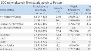 Pierwsza 10-tka z listy 500 największych firm działających w Polsce