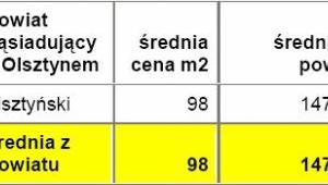 Średnie ceny działek w powiatach leżących w bezpośrednim sąsiedztwie z miastem wojewódzkim - Olsztyn - źródło: Open Finance, Oferty.net