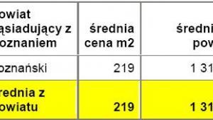Średnie ceny działek w powiatach leżących w bezpośrednim sąsiedztwie z miastem wojewódzkim - Poznań - źródło: Open Finance, Oferty.net