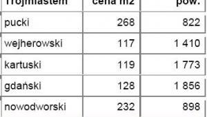 Średnie ceny działek w powiatach leżących w bezpośrednim sąsiedztwie z miastem wojewódzkim - Trójmiasto - źródło: Open Finance, Oferty.net