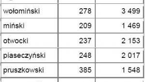 Średnie ceny działek w powiatach leżących w bezpośrednim sąsiedztwie z miastem wojewódzkim - Warszawa - źródło: Open Finance, Oferty.net