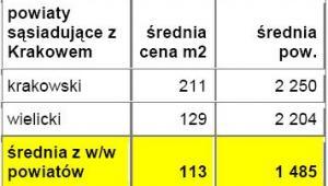 Średnie ceny działek w powiatach leżących w bezpośrednim sąsiedztwie z miastem wojewódzkim - Kraków - źródło: Open Finance, Oferty.net