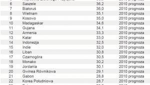 Ranking – Inwestycje jako procent PKB – poz. 1 - 30