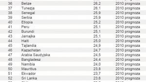Ranking – Inwestycje jako procent PKB – poz. 31 - 60
