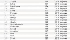 Ranking – Inwestycje jako procent PKB – poz. 121 - 150
