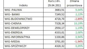 Indeksy branżowe GPW. Mat. iFin24.