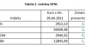 Indeksy GPW. Mat. iFin24.