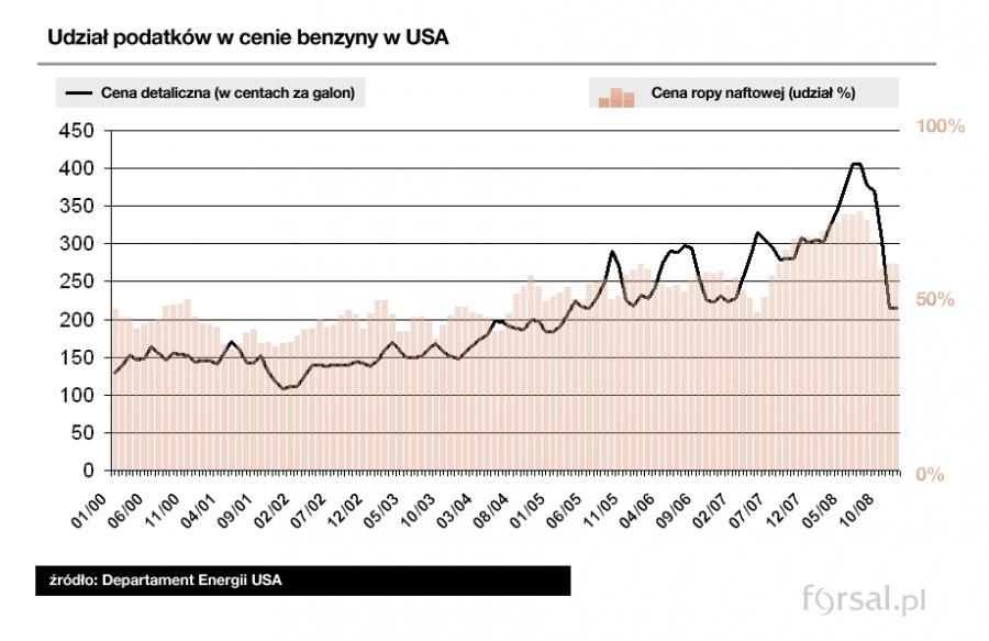 Udział podatków w cenie benzyny w USA