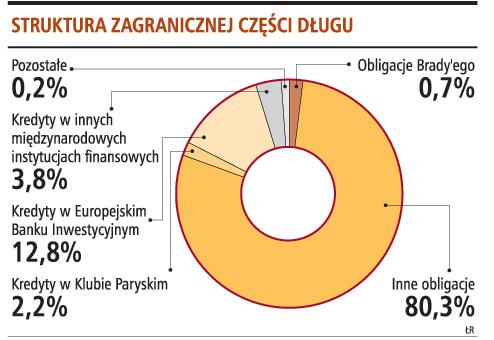 Struktura zagranicznej części długu
