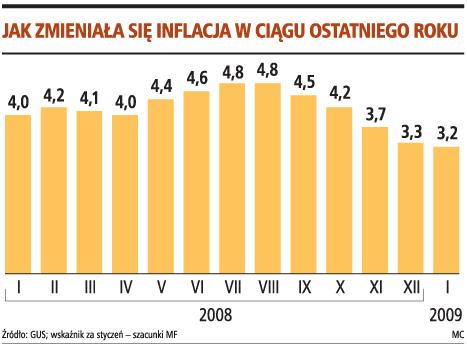 Jak zmieniała się inflacja w ciągu następnego roku