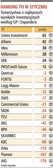 Ranking TFI w styczniu