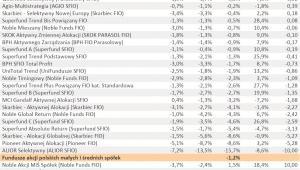 Ranking Towarzystw Funduszy Inwestycyjnych – I półrocze 2011 r. - cz.1