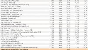 Ranking Towarzystw Funduszy Inwestycyjnych – I półrocze 2011 r. - cz.2
