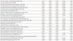 Ranking Towarzystw Funduszy Inwestycyjnych – I półrocze 2011 r. - cz.3