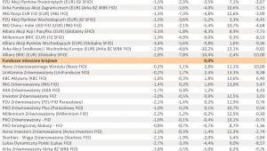 Ranking Towarzystw Funduszy Inwestycyjnych – I półrocze 2011 r. - cz.4