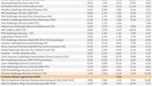 Ranking Towarzystw Funduszy Inwestycyjnych – I półrocze 2011 r. - cz.5