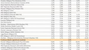 Ranking Towarzystw Funduszy Inwestycyjnych – I półrocze 2011 r. - cz.6