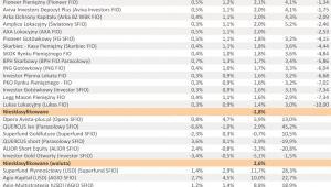 Ranking Towarzystw Funduszy Inwestycyjnych – I półrocze 2011 r. - cz.7