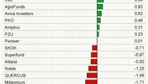 Ranking TFI – pierwsze półrocze 2011 r.