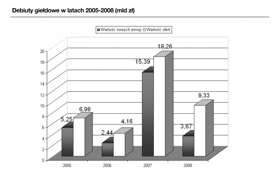 Debiuty giełdowe na GPW w latach 2005-2008