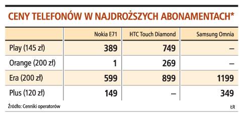 Ceny telefonów w najdroższych abonamentach*