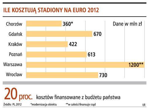 Ile kosztują stadiony na euro 2012