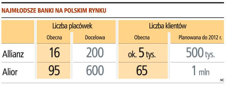 Najmłodsze banki na Polskim rynku